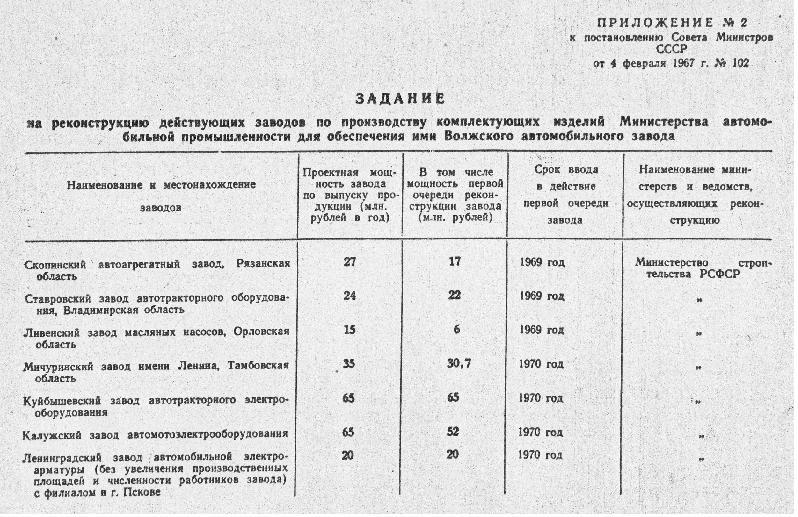 Приложение к постановлению Совета Министров СССР